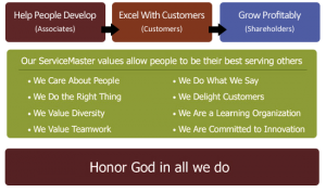 ServiceMaster-Restoration-Services-in-Marion-IN-Our-Values